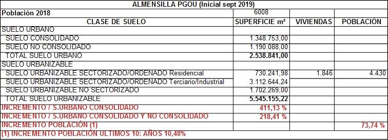 ADTA presenta alegaciones al PGOU inicial de Almensilla